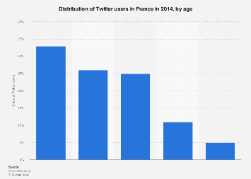 Twitter users distribution in France 2014, by age