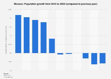 Population growth in Monaco 2016