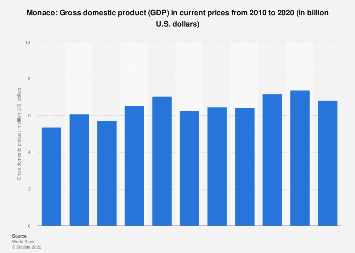 Gross domestic product (GDP) in Monaco 2011