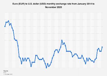 Euro To Dollar 2020 Statista