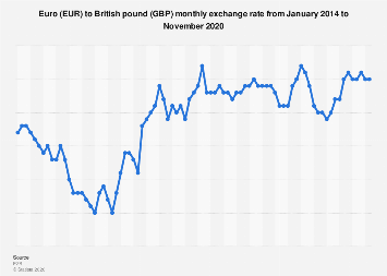 Euro to British pound monthly exchange rate 2014-2019
