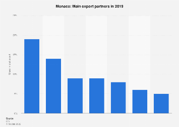 Most important export partner countries for Monaco in 2013