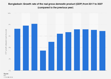 Bangladesh - gross domestic product (GDP) growth rate 2021 | Statista