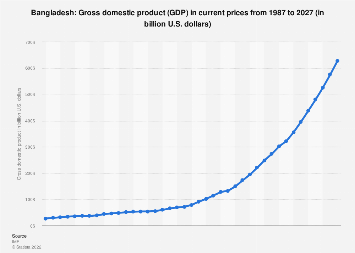 Gross domestic product (GDP) in Bangladesh 2022