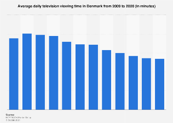 Average daily TV viewing time in Denmark 2007-2017