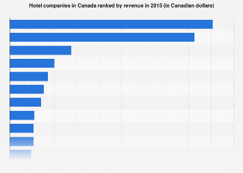 Leading Canadian hotel companies by revenue 2015