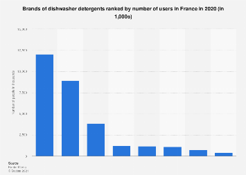 Leading dishwasher detergents in France 2017, by number of users
