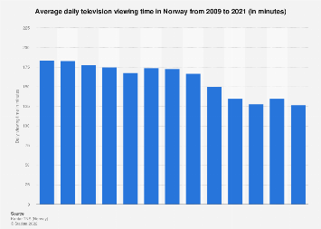 Average daily TV viewing time in Norway 2006-2016
