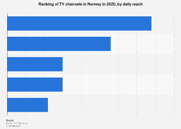 Ranking of TV channels in Norway 2016, by daily reach