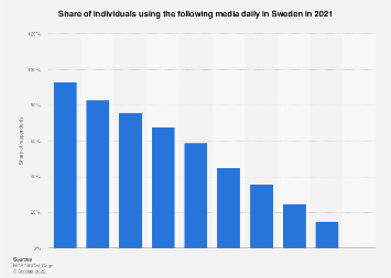 Daily media usage in Sweden 2016, by medium