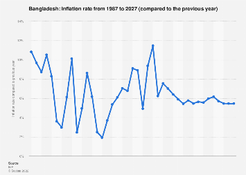 Inflation rate in Bangladesh 2022