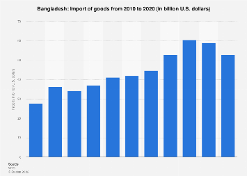 Import of goods to Bangladesh 2017