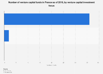 Venture capital fund numbers in France in 2016, by investment focus