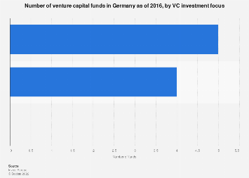 Venture capital fund numbers in Germany 2016, by investment focus