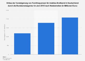 Versteigerung von Funkfrequenzen für mobiles Breitband in Deutschland Juni 2015