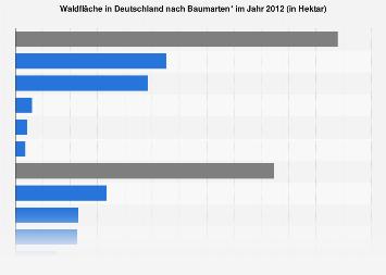 Waldfläche in Deutschland nach Baumarten 2012