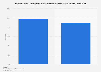Honda's share of the Canadian automobile market December 2017/2018