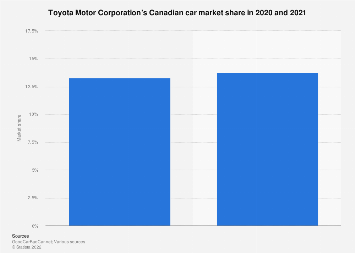Toyota's share of the Canadian automobile market December 2018/2019