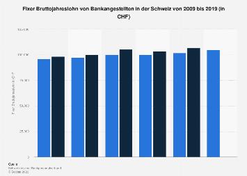 Fixer Bruttojahreslohn von Bankangestellten in der Schweiz bis 2017