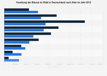 Verteilung der Bäume im Wald in Deutschland nach Alter 2012