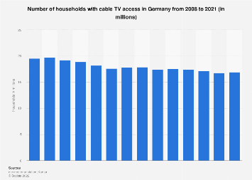 Number of households with cable TV in Germany 2008-2019