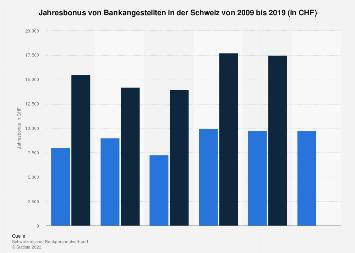 Jahresbonus von Bankangestellten in der Schweiz bis 2017