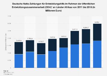 Deutsche Entwicklungshilfe für Afrika bis 2017