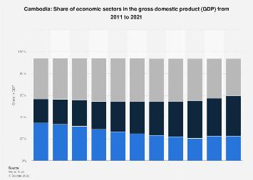 Cambodia - share of economic sectors in the gross domestic
