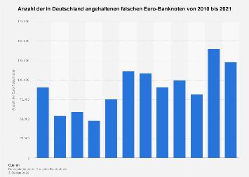 In Deutschland angehaltene Euro-Falschnoten bis 2018