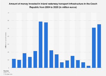 Investment in inland waterway transport infrastructure in the Czech Rep. 2004-2014
