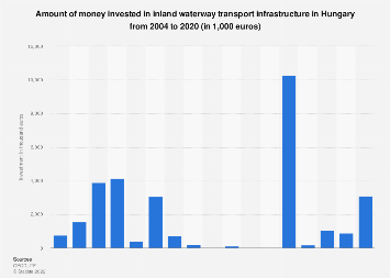 Investment in inland waterway transport infrastructure in Hungary 2004-2013