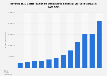 jd sports fashion revenue 2011 2020 statista jd sports fashion revenue 2011 2020