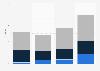 Fiction film production in Belgium 2010-2013, by film origin