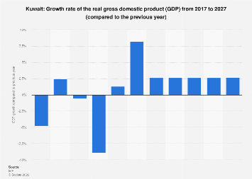 Gross domestic product (GDP) growth rate in Kuwait 2022