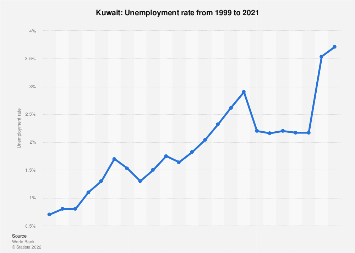 Unemployment rate in Kuwait 2017