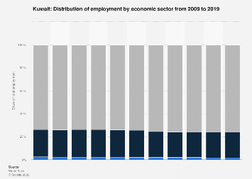 Employment by economic sector in Kuwait 2014