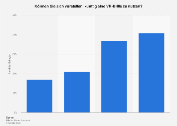 Umfrage zum Interesse an Virtual-Reality-Brillen in Deutschland 2019