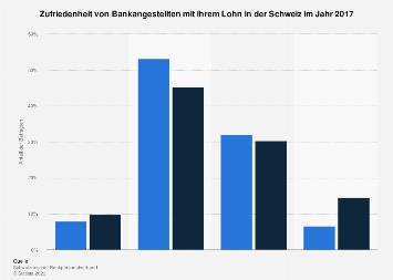 Zufriedenheit von Bankangestellten mit ihrem Lohn in der Schweiz 2017