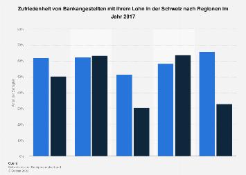 Zufriedenheit von Bankangestellten mit ihrem Lohn in der Schweiz nach Regionen 2017
