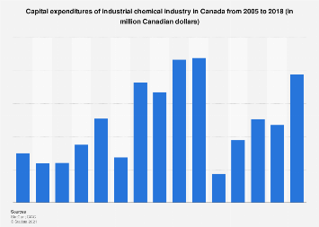 Industrial chemical industry in Canada capital expenditures 2005-2017