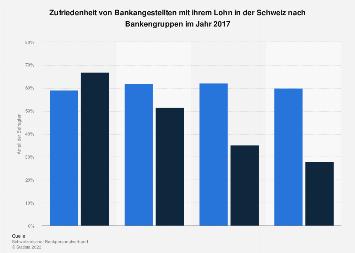 Zufriedenheit von Bankangestellten mit ihrem Lohn in der Schweiz nach Bankenart 2017
