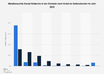 Nutzung führender Social Media Seiten mobil vs. stationär in der Schweiz 2019