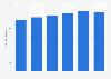 Nitrogen fertilizer potential worldwide supply 2014-2019