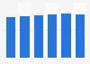 Forecast of nitrogen fertilizer demand worldwide 2014-2019