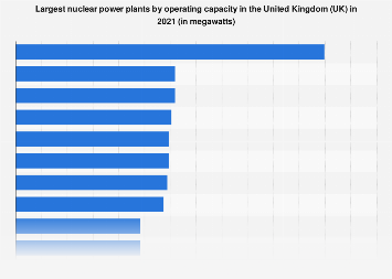 Operating capacity of nuclear power stations in the United Kingdom (UK) 2018