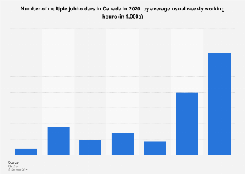 Canada - multiple jobholders in 2017, by average usual working hours