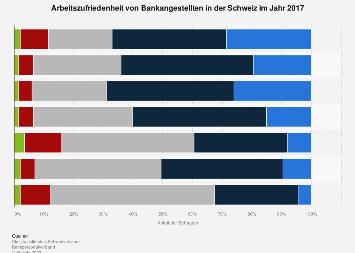 Arbeitszufriedenheit von Bankangestellten in der Schweiz 2017
