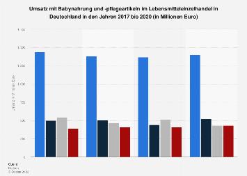 Umsatz mit Babynahrung und -pflegeartikeln in Deutschland nach Segmenten 2017