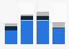 Documentary film production in the Netherlands 2010-2013, by type