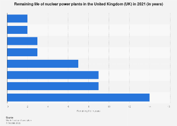Remaining years of UK nuclear power plants 2019